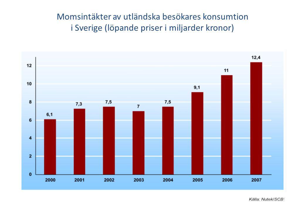 Momsintäkter av utländska besökares konsumtion i Sverige (löpande priser i miljarder kronor)