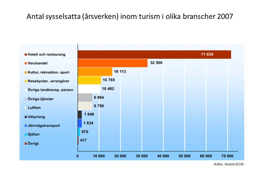 Antal sysselsatta (årsverken) inom turism i olika branscher 2007