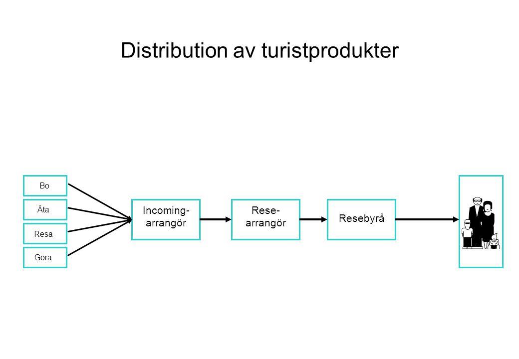 Distribution av turistprodukter