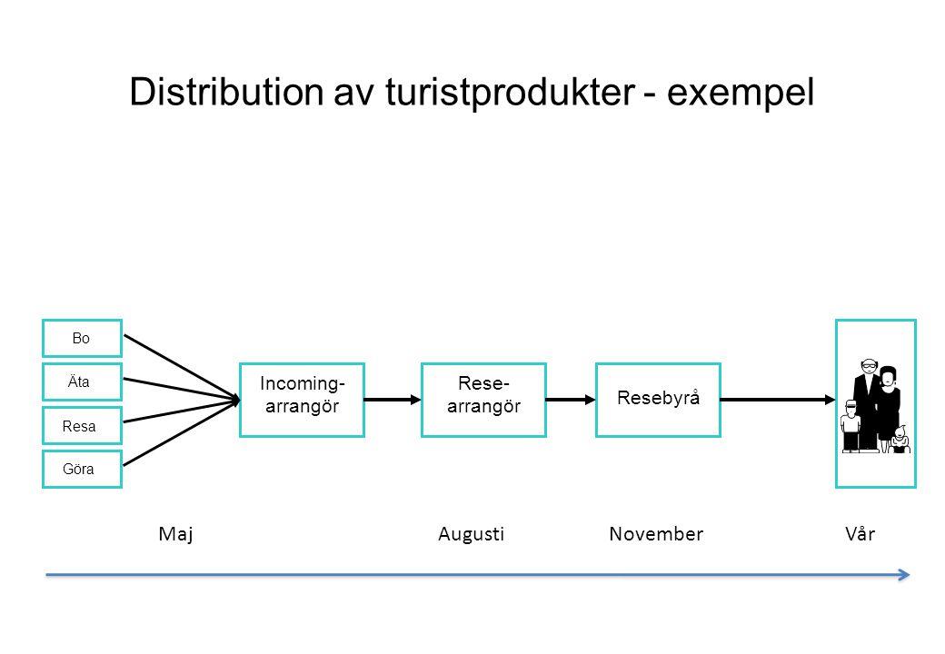 Distribution av turistprodukter - exempel