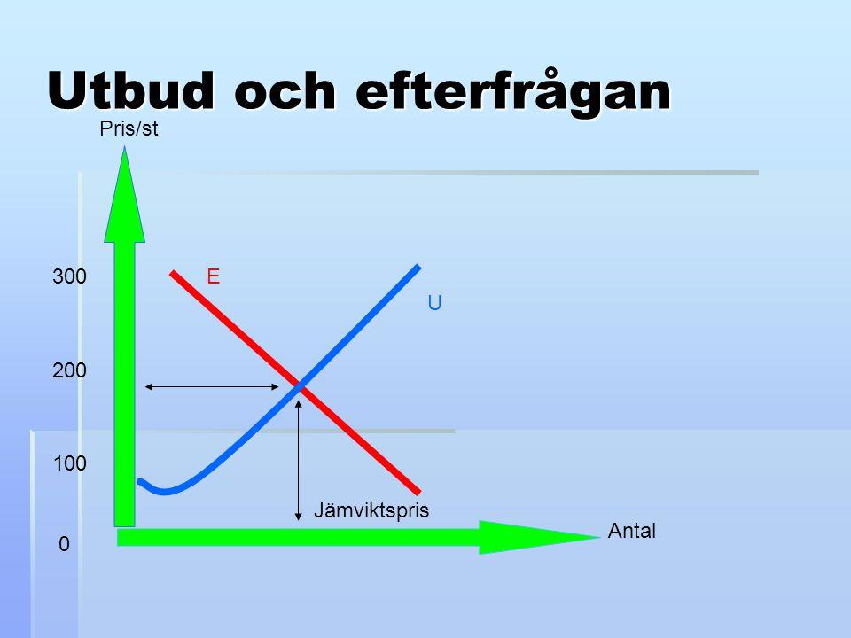 Utbud och efterfrågan Pris/st 300 E U 200 100 Jämviktspris Antal