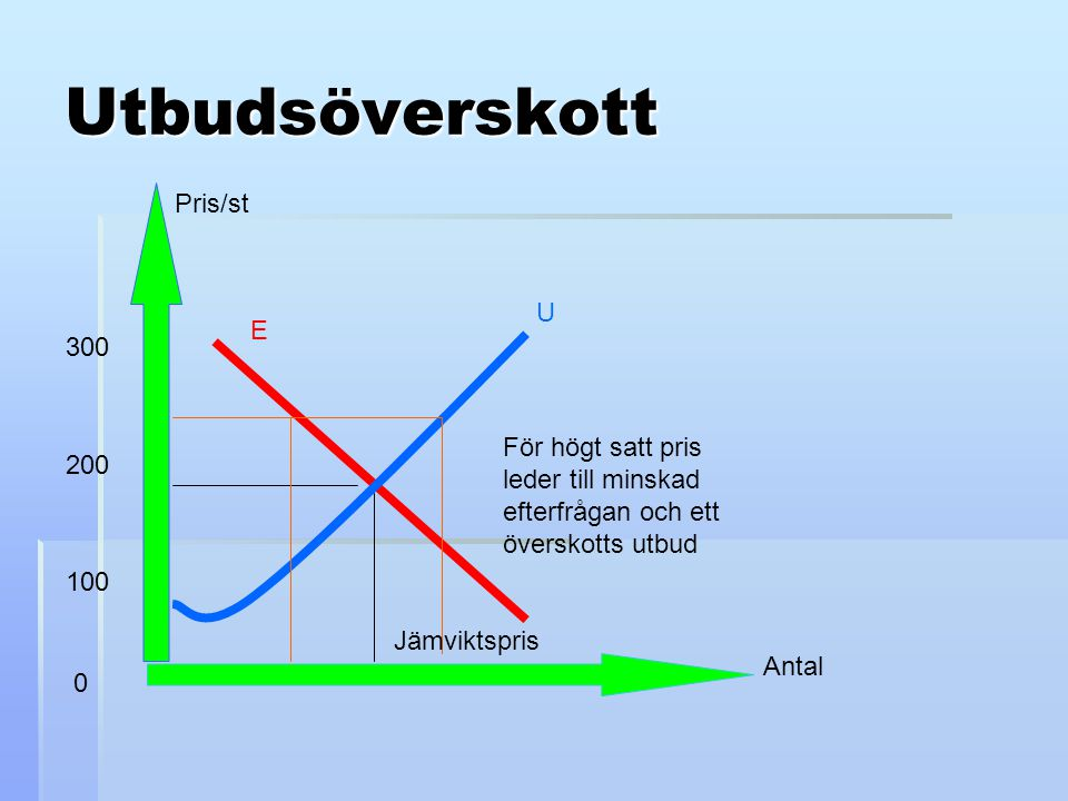 Utbudsöverskott Pris/st U E 300