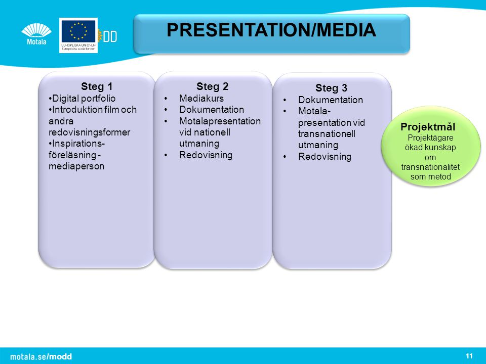 PRESENTATION/MEDIA Steg 1 Steg 2 Steg 3 Projektmål Digital portfolio