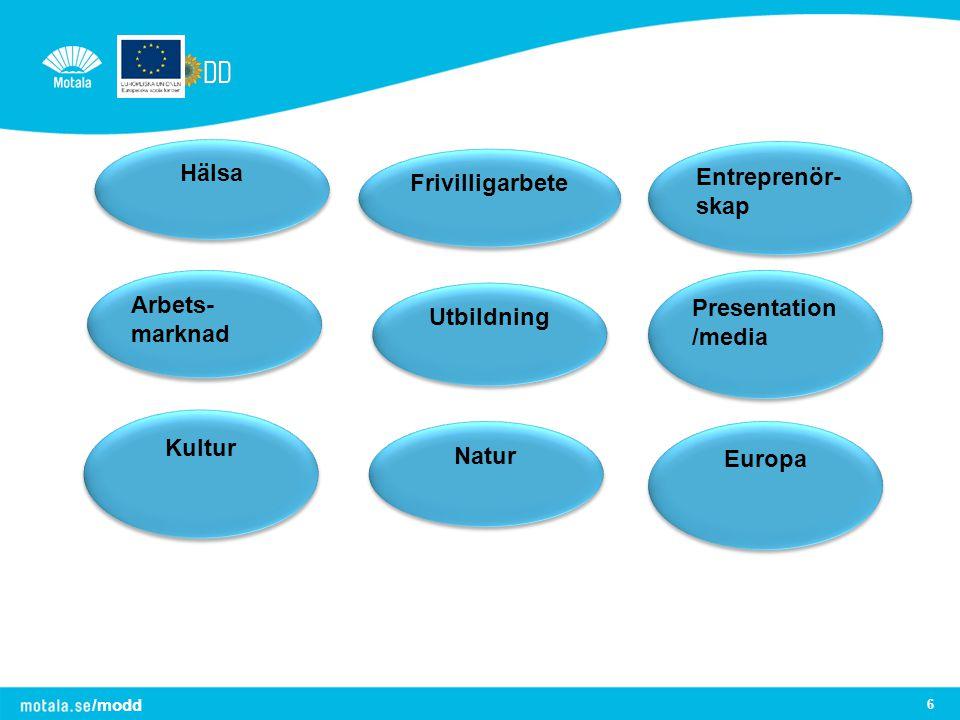 Hälsa Frivilligarbete Utbildning Kultur Natur Europa