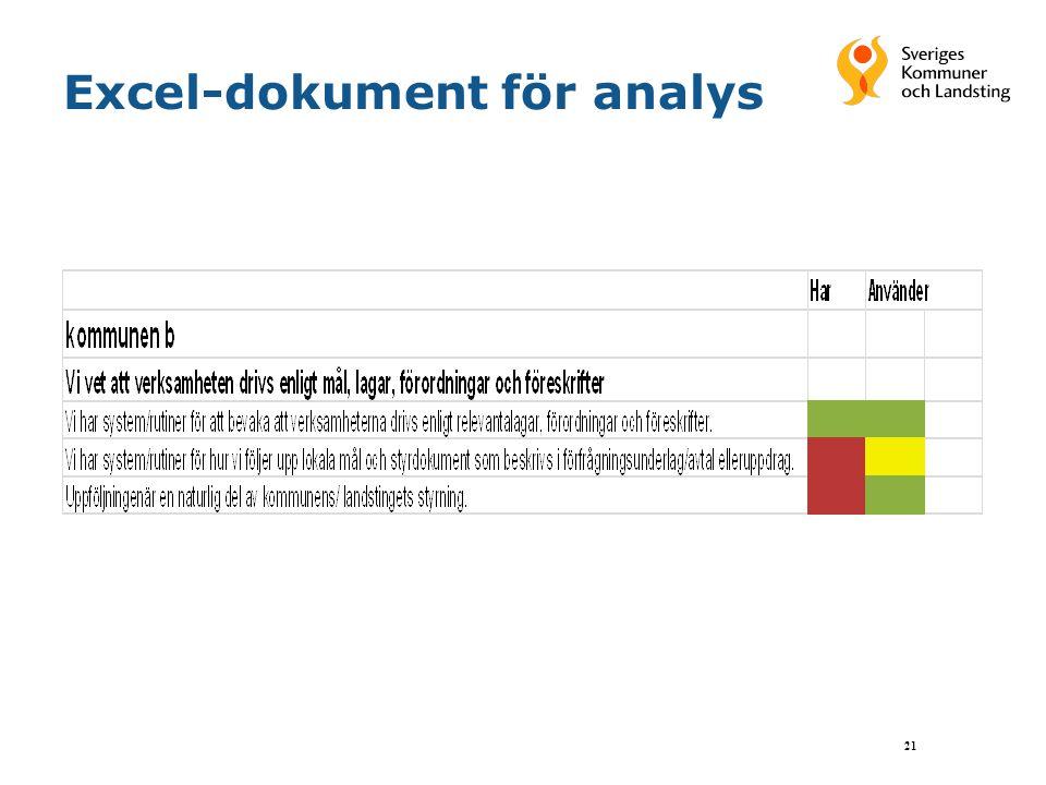 Excel-dokument för analys