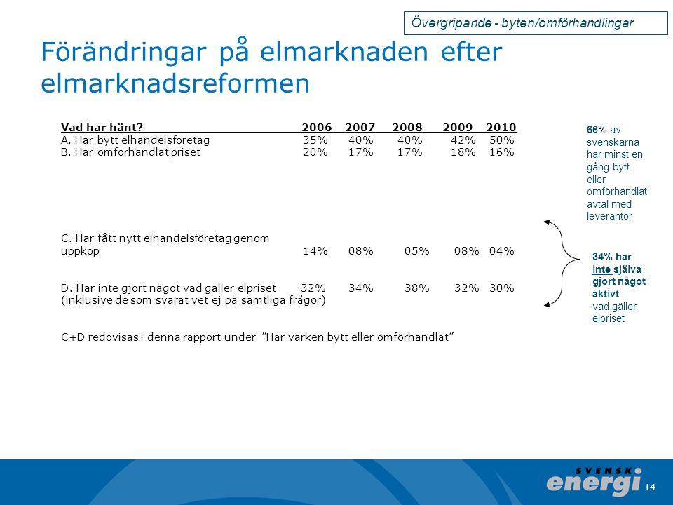 Förändringar på elmarknaden efter elmarknadsreformen
