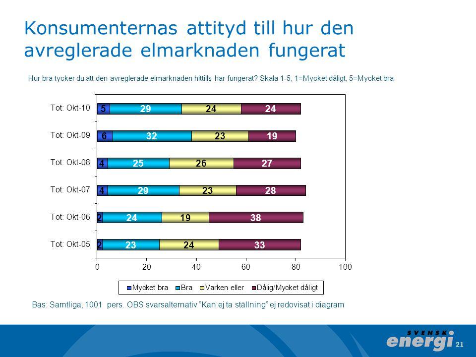 Konsumenternas attityd till hur den avreglerade elmarknaden fungerat