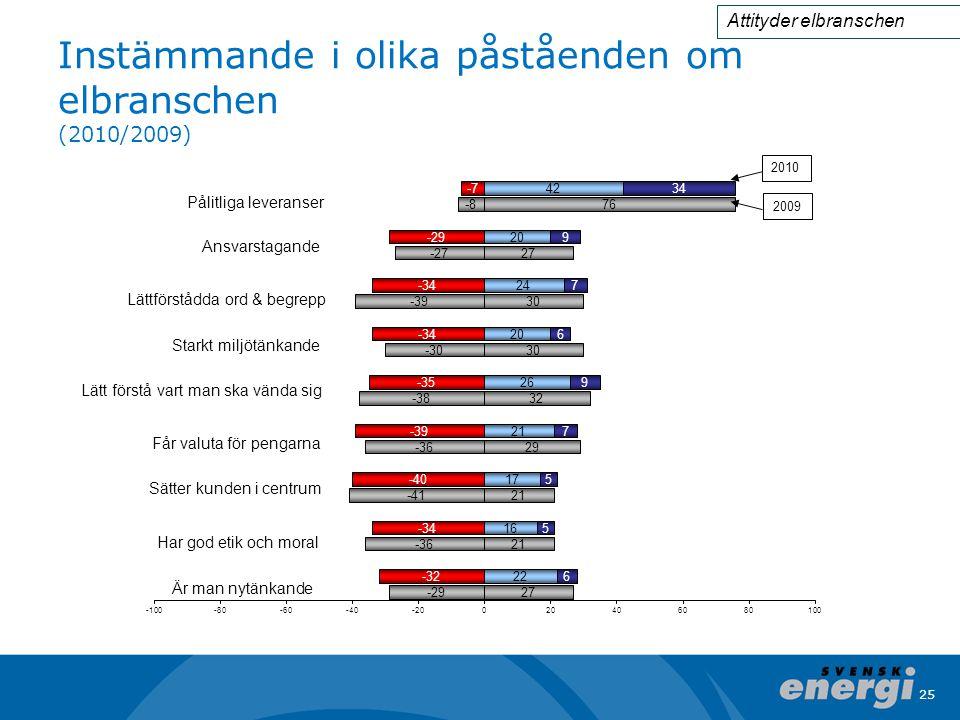 Instämmande i olika påståenden om elbranschen (2010/2009)