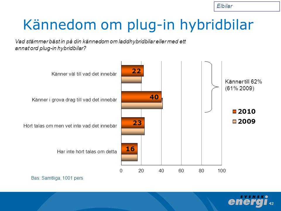 Kännedom om plug-in hybridbilar