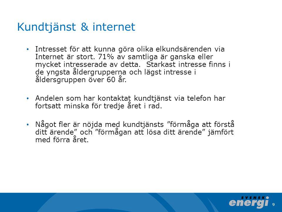 Kundtjänst & internet