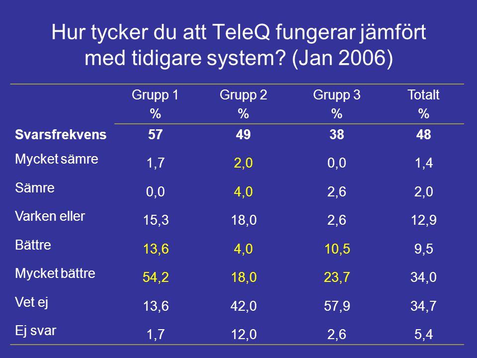 Hur tycker du att TeleQ fungerar jämfört med tidigare system