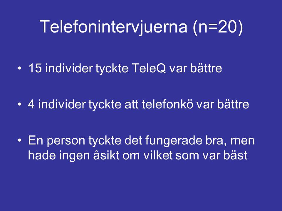 Telefonintervjuerna (n=20)