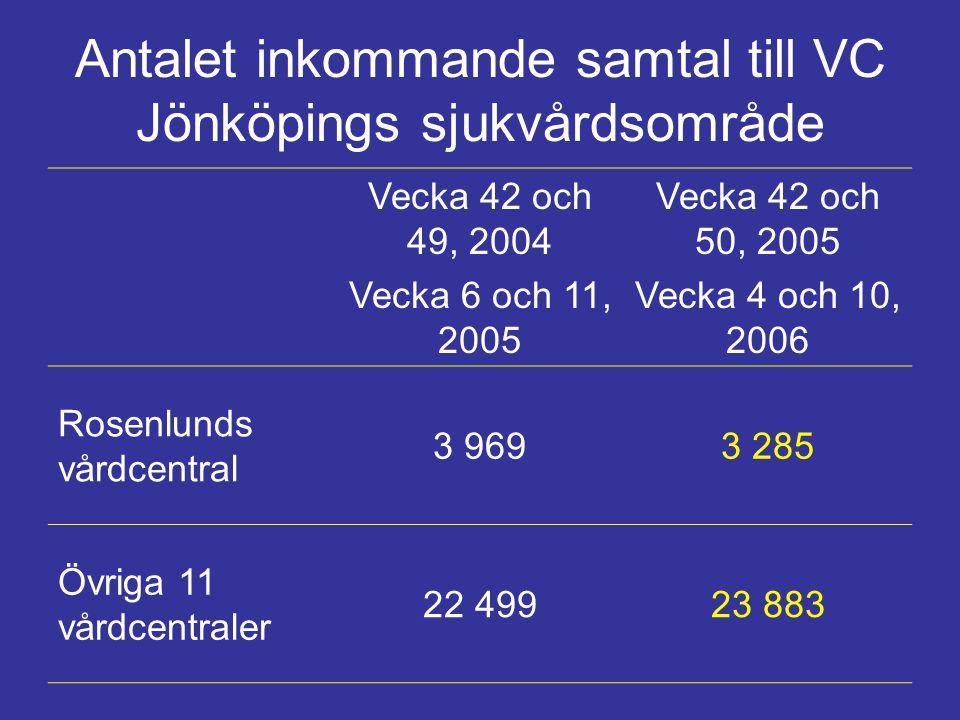 Antalet inkommande samtal till VC Jönköpings sjukvårdsområde