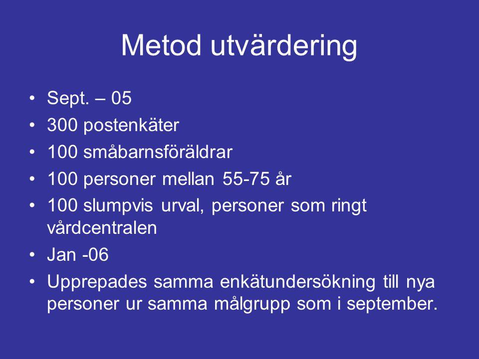 Metod utvärdering Sept. – 05 300 postenkäter 100 småbarnsföräldrar