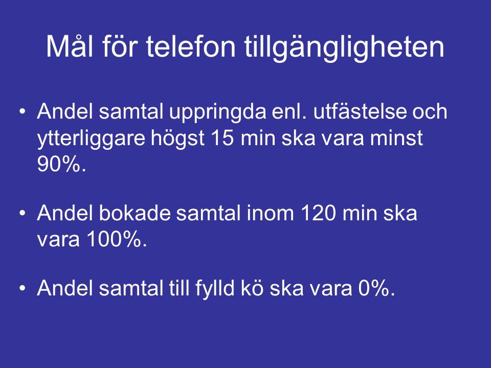 Mål för telefon tillgängligheten