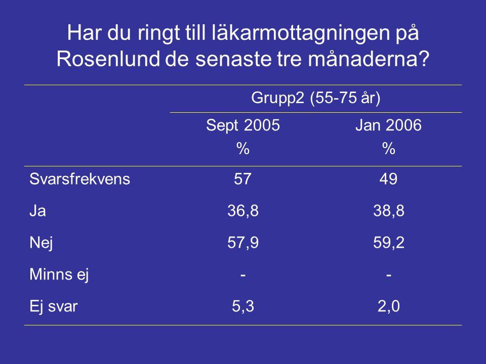 Har du ringt till läkarmottagningen på Rosenlund de senaste tre månaderna