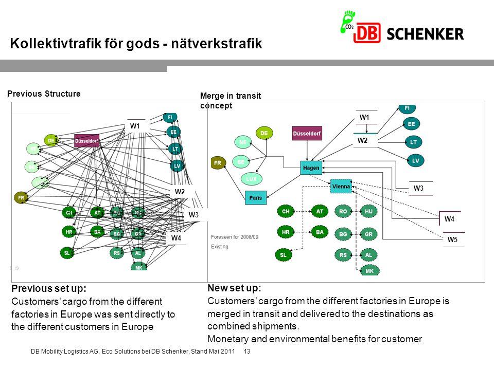 Kollektivtrafik för gods - nätverkstrafik