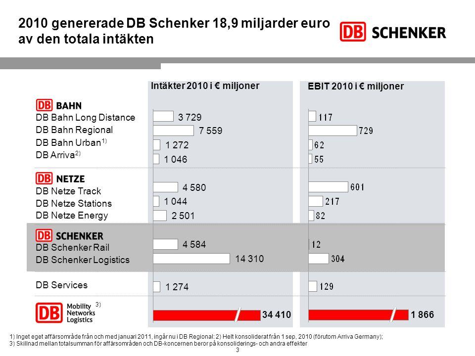 2010 genererade DB Schenker 18,9 miljarder euro av den totala intäkten