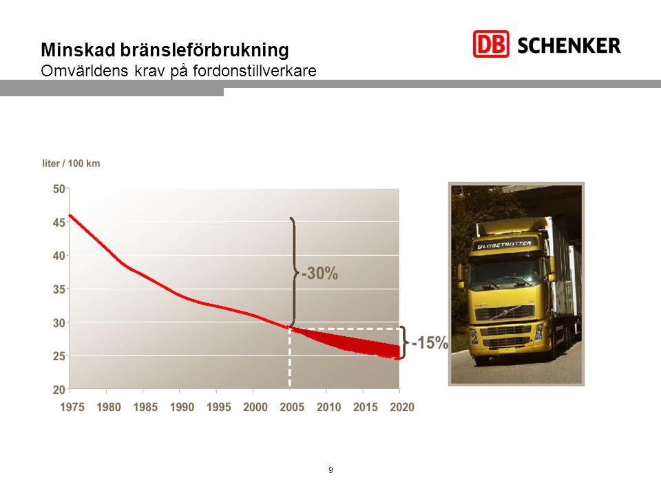 Minskad bränsleförbrukning Omvärldens krav på fordonstillverkare