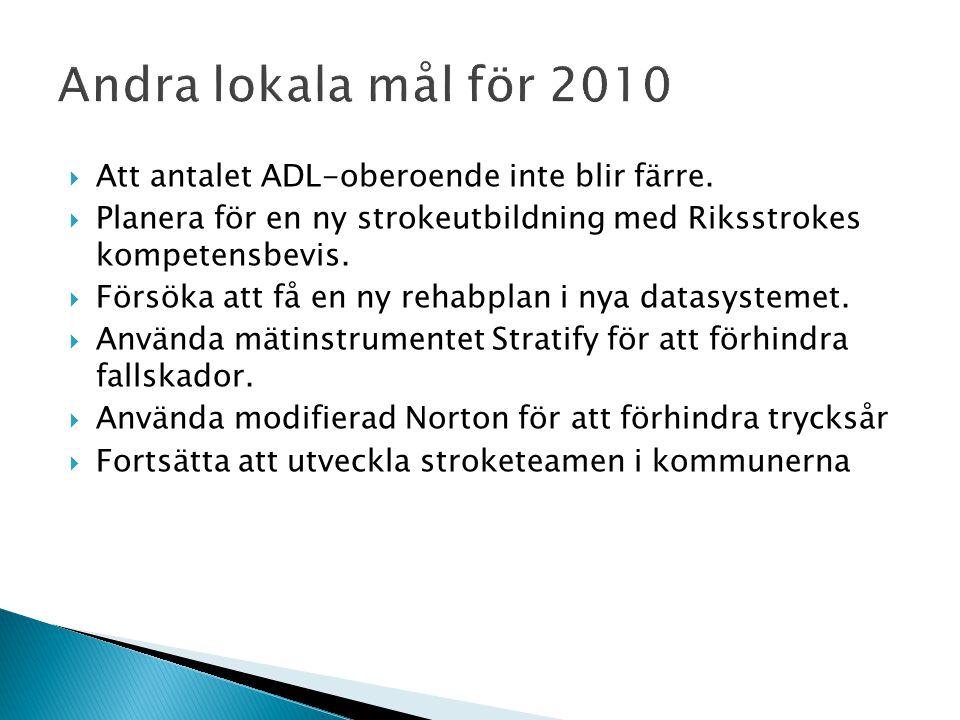 Andra lokala mål för 2010 Att antalet ADL-oberoende inte blir färre.