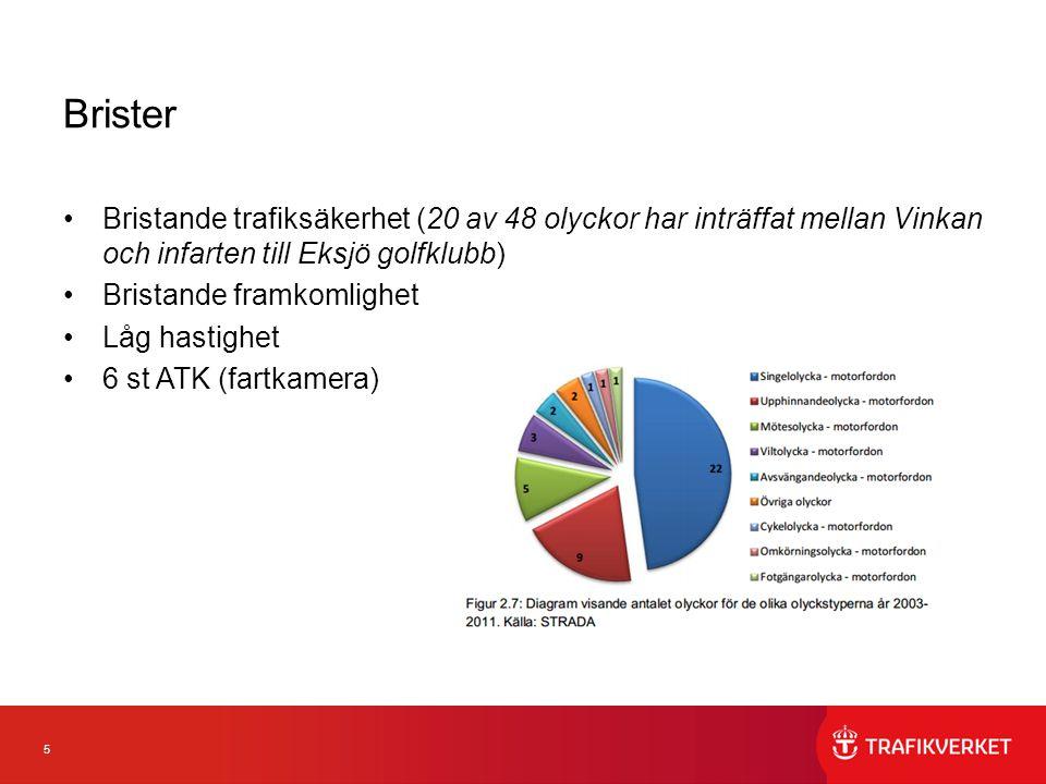 Brister Bristande trafiksäkerhet (20 av 48 olyckor har inträffat mellan Vinkan och infarten till Eksjö golfklubb)