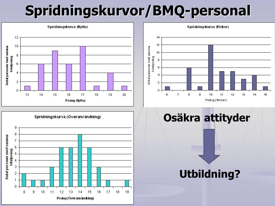 Spridningskurvor/BMQ-personal