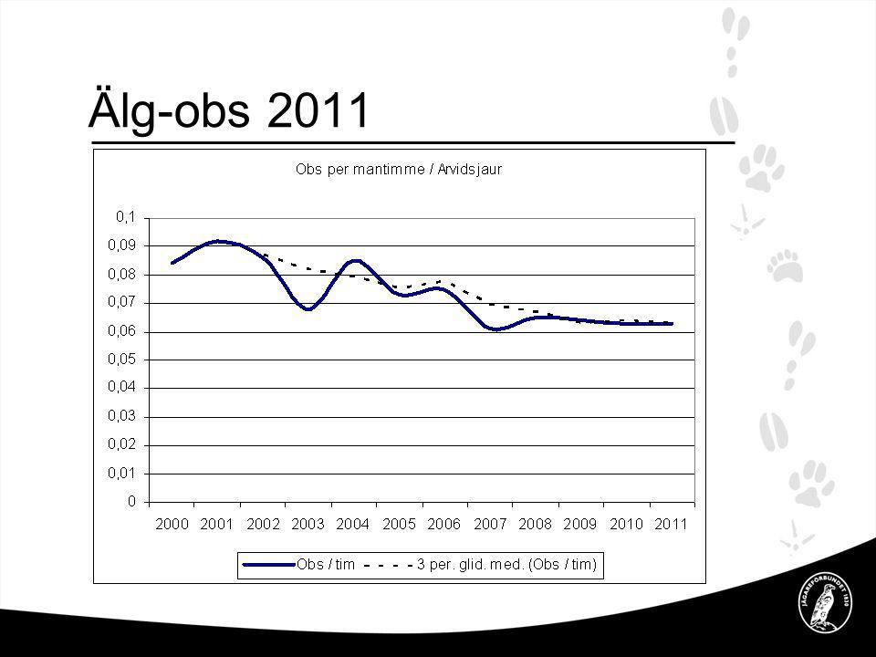 Älg-obs 2011 Tabell visar antalet mantimmar för att se en älg, slutsats en i stort oförändrad höststam.