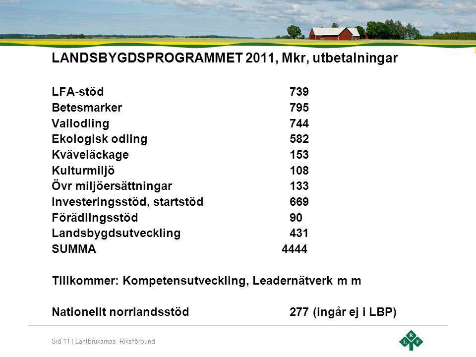 LANDSBYGDSPROGRAMMET 2011, Mkr, utbetalningar