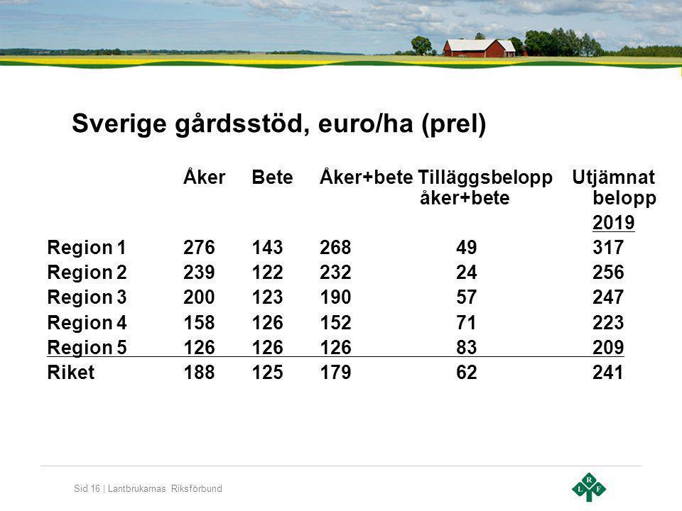 Sverige gårdsstöd, euro/ha (prel)