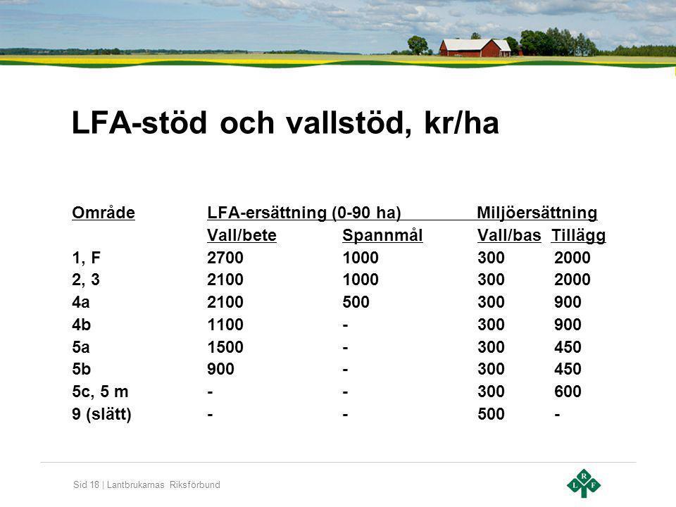 LFA-stöd och vallstöd, kr/ha