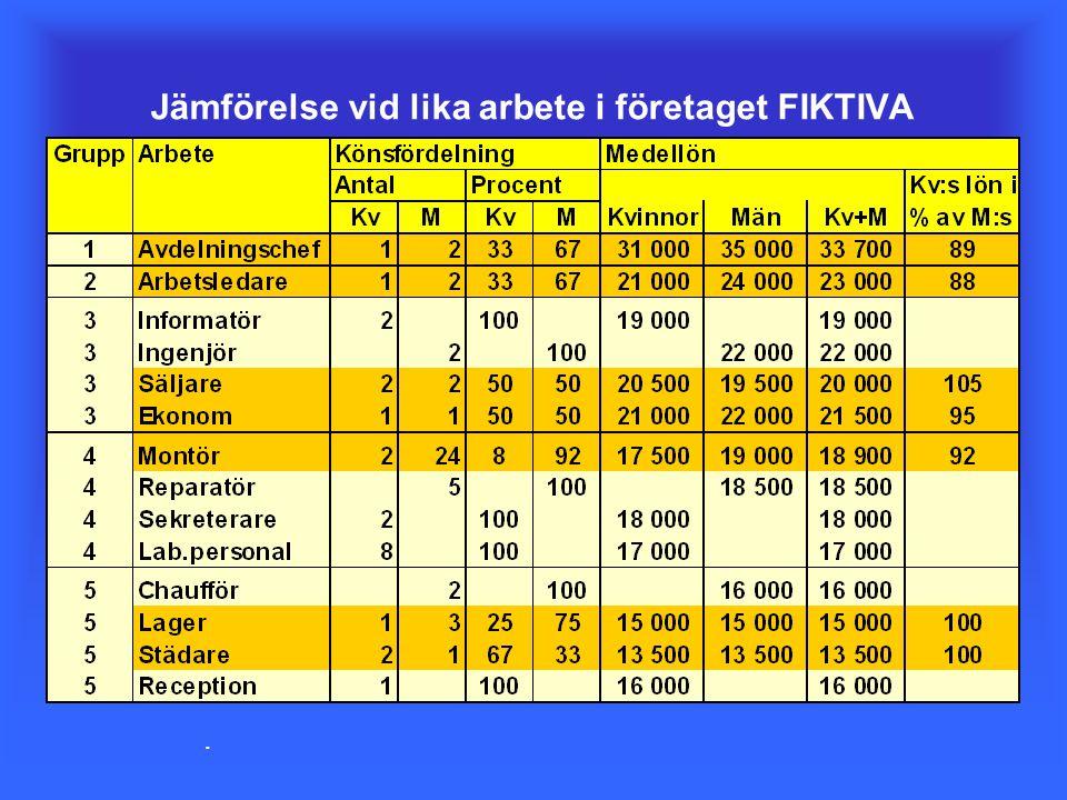 Jämförelse vid lika arbete i företaget FIKTIVA