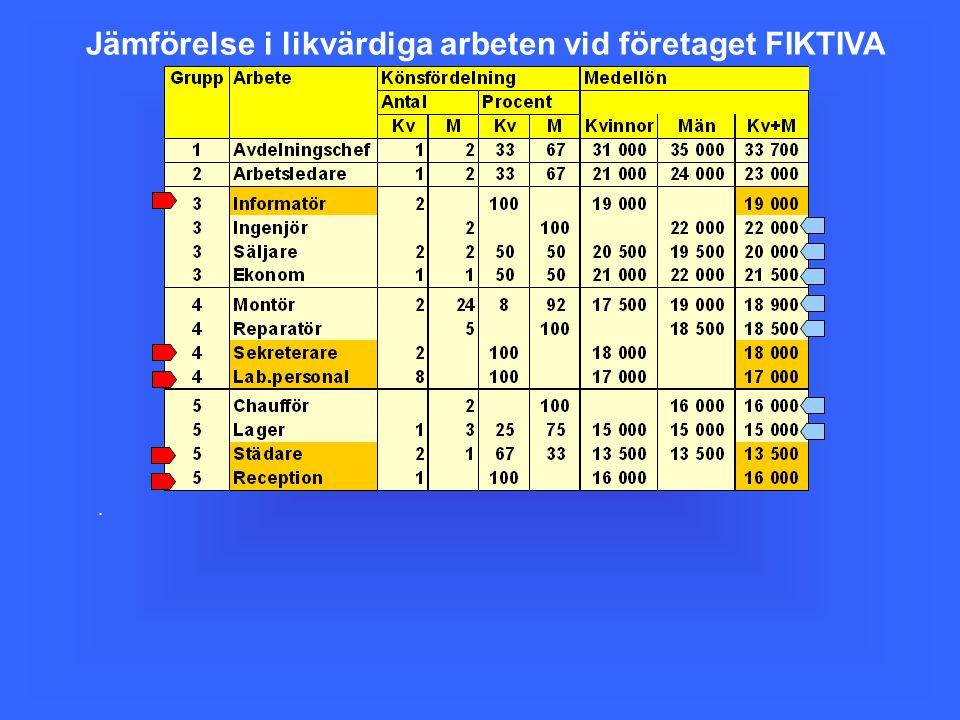 Jämförelse i likvärdiga arbeten vid företaget FIKTIVA