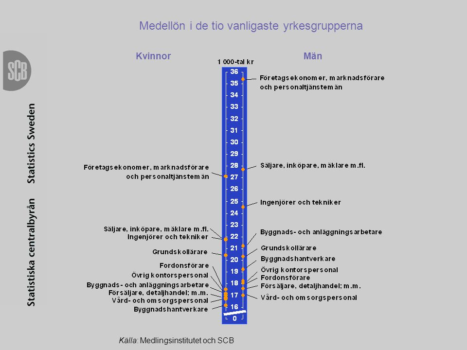 Medellön i de tio vanligaste yrkesgrupperna