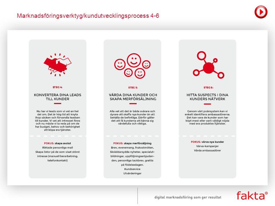 Marknadsföringsverktyg/kundutvecklingsprocess 4-6