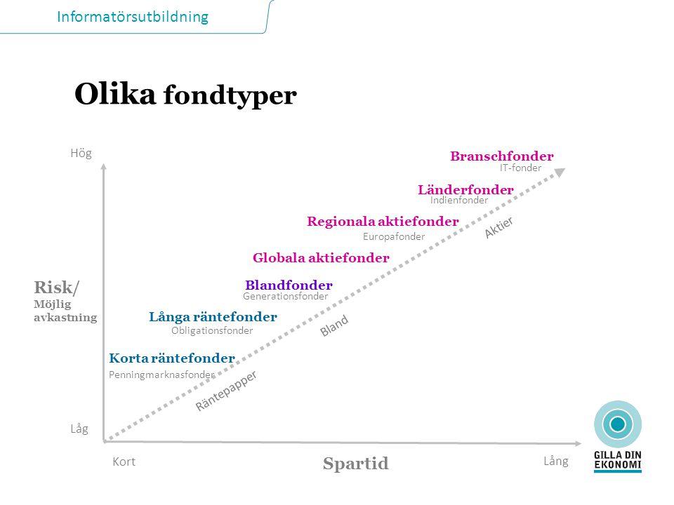 Olika fondtyper Risk/ Spartid Låg Hög Lång Branschfonder Länderfonder
