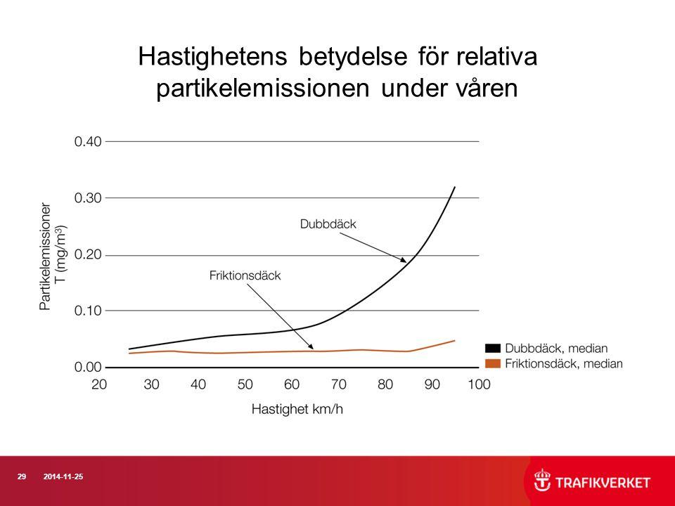 Hastighetens betydelse för relativa partikelemissionen under våren