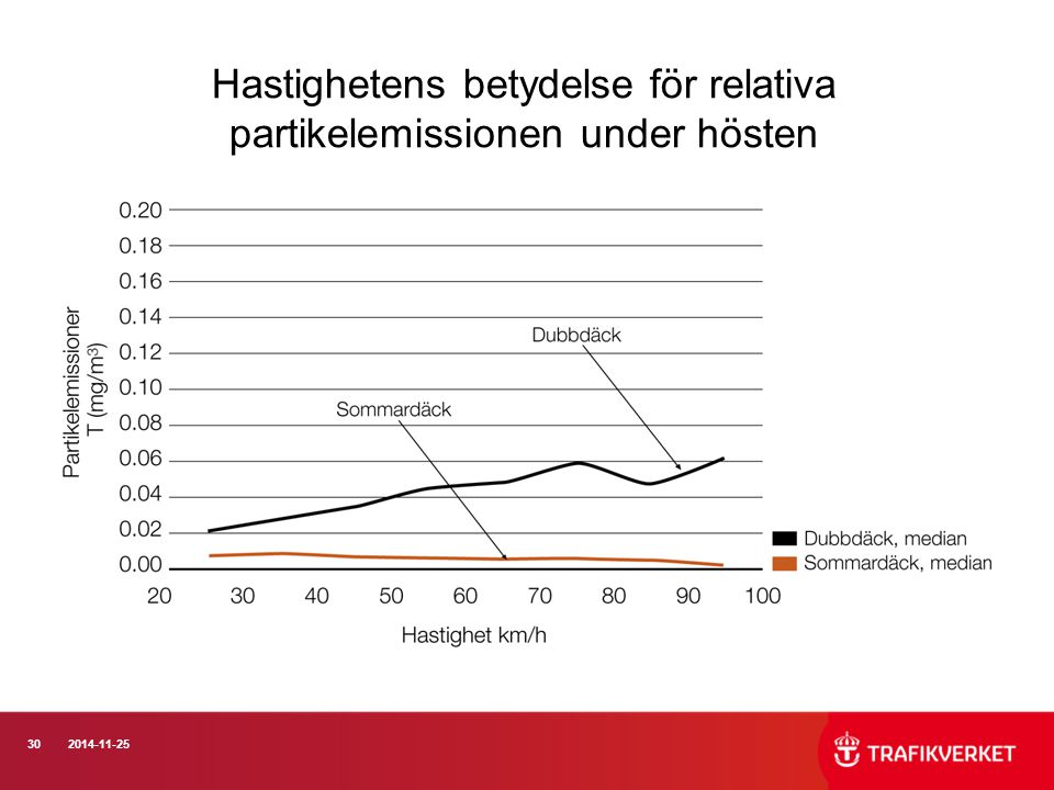 Hastighetens betydelse för relativa partikelemissionen under hösten
