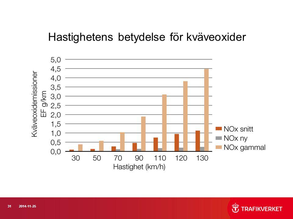 Hastighetens betydelse för kväveoxider