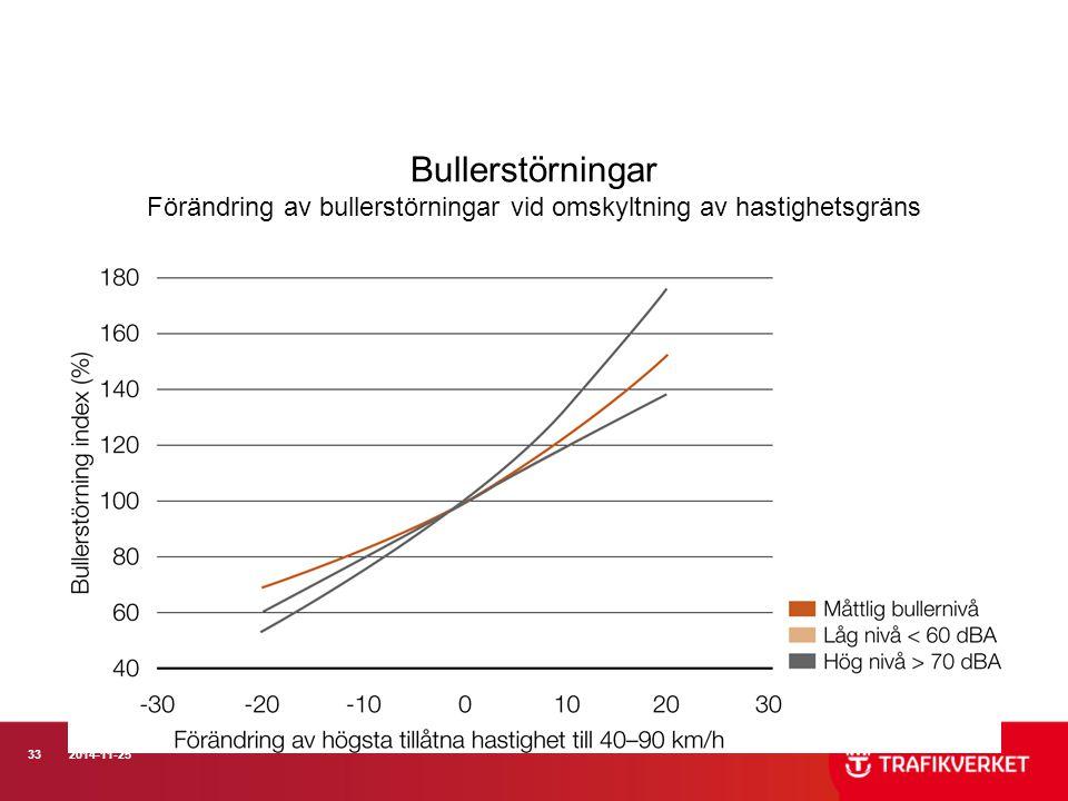 Bullerstörningar Förändring av bullerstörningar vid omskyltning av hastighetsgräns