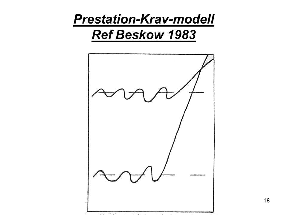 Prestation-Krav-modell Ref Beskow 1983