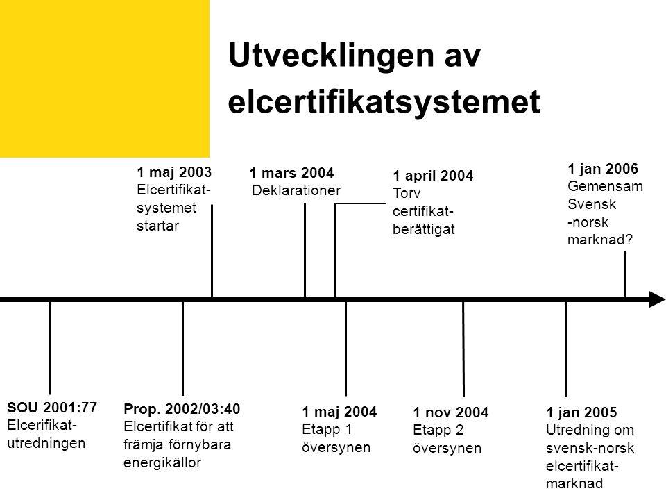 Utvecklingen av elcertifikatsystemet