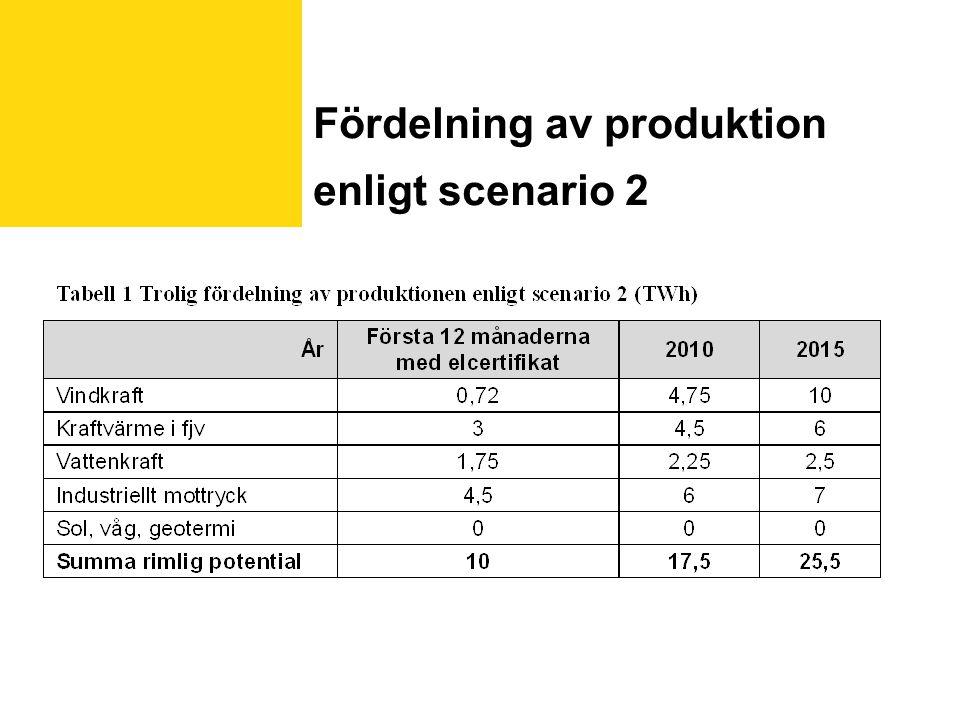 Fördelning av produktion enligt scenario 2