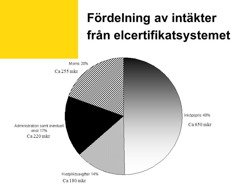 Fördelning av intäkter från elcertifikatsystemet