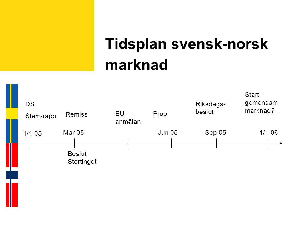 Tidsplan svensk-norsk marknad