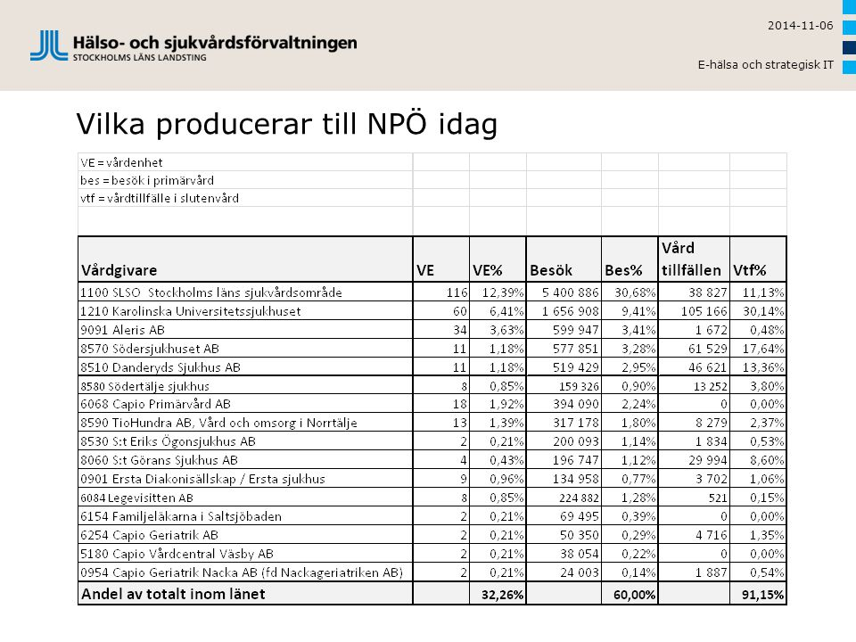 Vilka producerar till NPÖ idag
