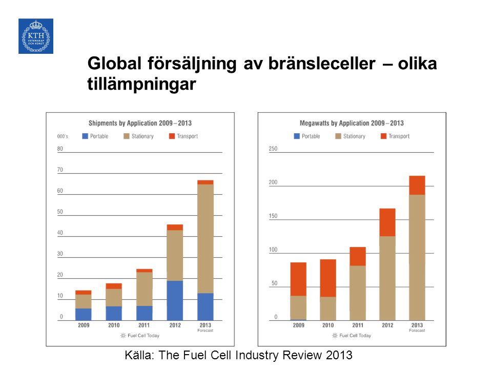 Global försäljning av bränsleceller – olika tillämpningar