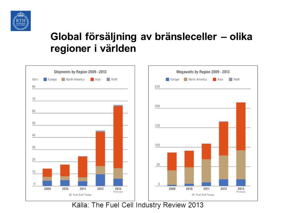 Global försäljning av bränsleceller – olika regioner i världen
