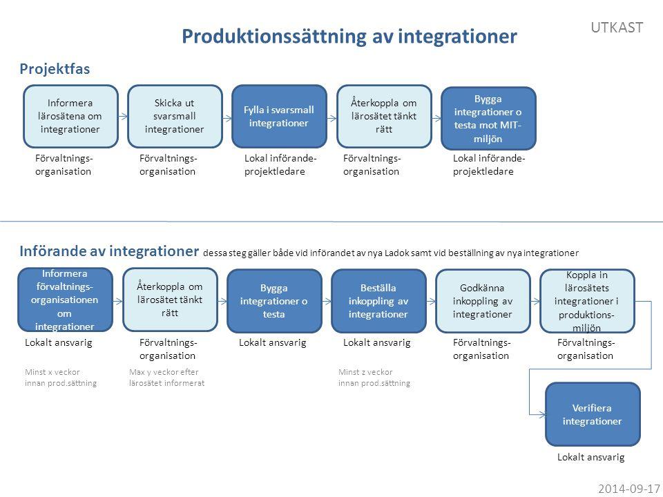 Produktionssättning av integrationer