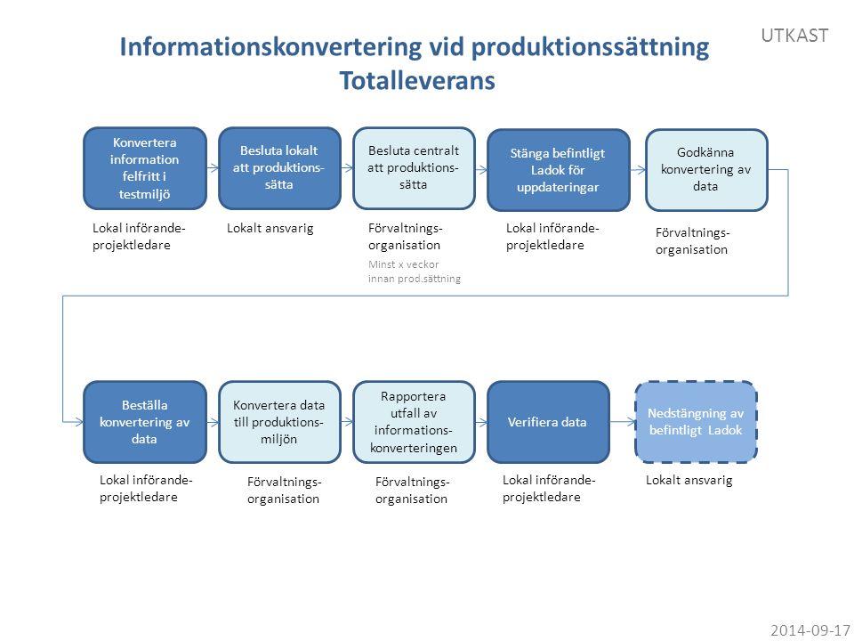 Informationskonvertering vid produktionssättning Totalleverans
