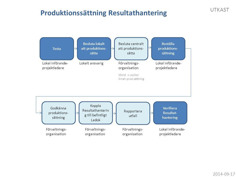 Produktionssättning Resultathantering